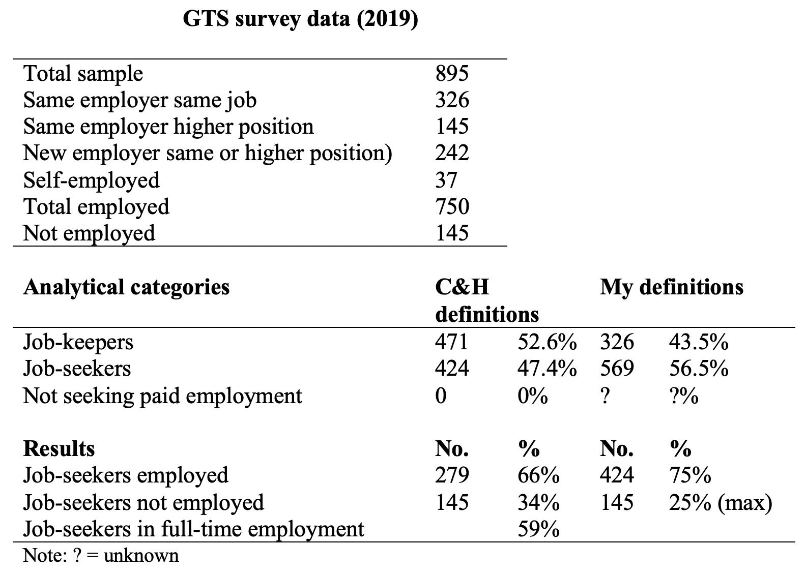 Table 1: GTS survey data (2019)