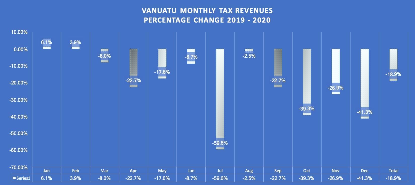Vanuatu monthly tax revenues percentage change 2019 – 2020