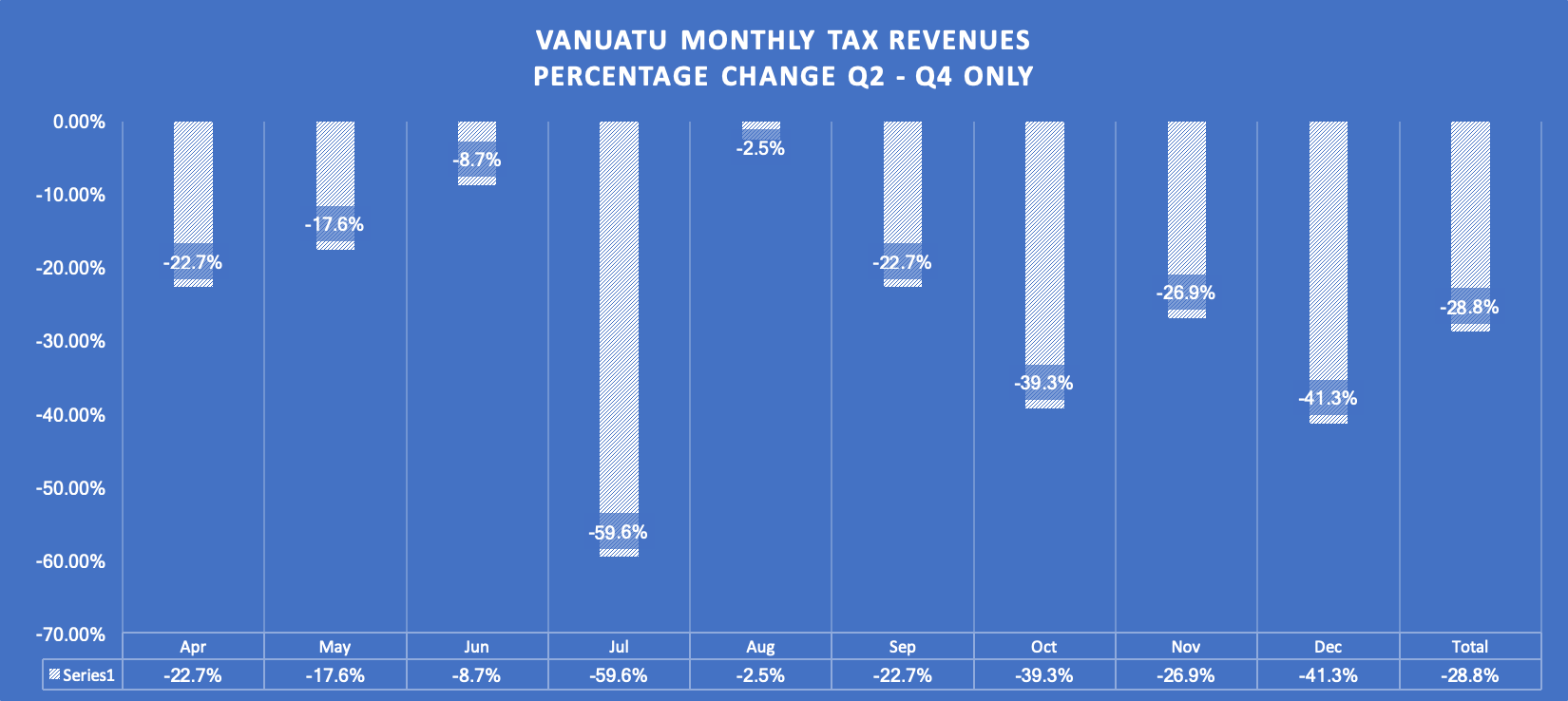 Vanuatu monthly tax revenues percentage change Q2 – Q4 only