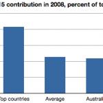 Tripling Australia's IDA contribution? Quick decision required