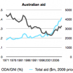 Seven patterns and trends in Australian aid