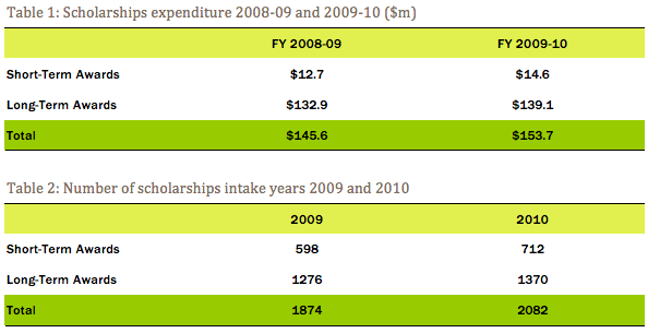 Scholarships expenditure