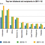 Aid budget 2011-12: Highlights