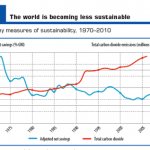 Right for the wrong reasons: the 2010 HDR on sustainability and climate change
