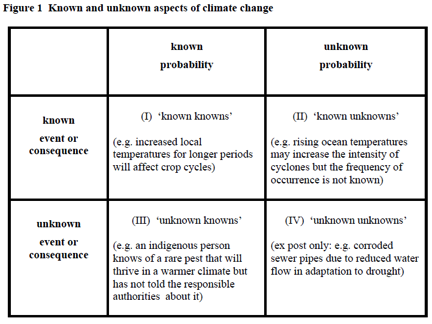Dobes' knowns and unknowns of climate chang