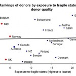 Is Australian aid world standard? Problems with recent QuODA analysis from Brookings and AusAID