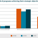AusAID's latest performance review: opportunity for constructive feedback lost