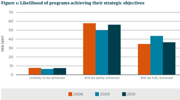 Likelihood of programs achieving their strategic objectives