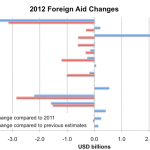 End of the aid boom? The impact of austerity on aid budgets, and implications for Australia
