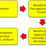 A learning approach to development