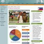 AusAID and transparency: good progress and a way to go