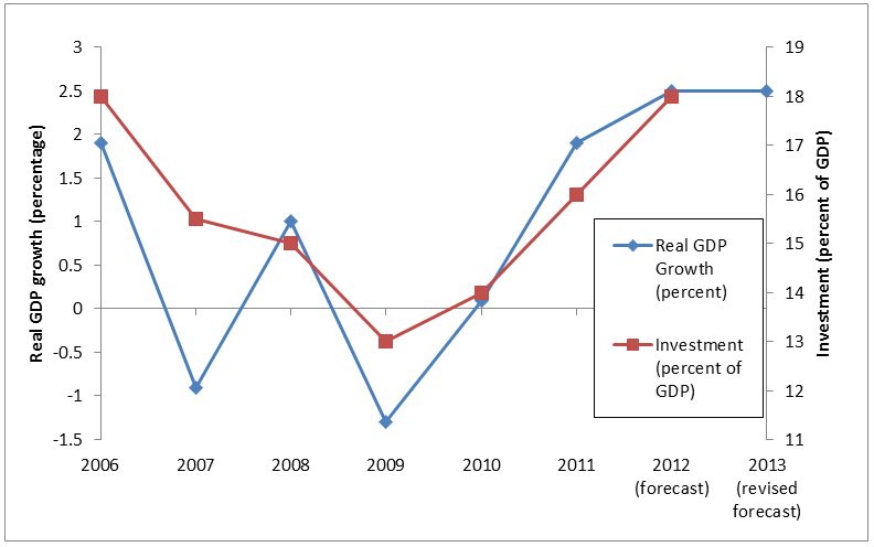 Investment and real GDP growth in Fiji