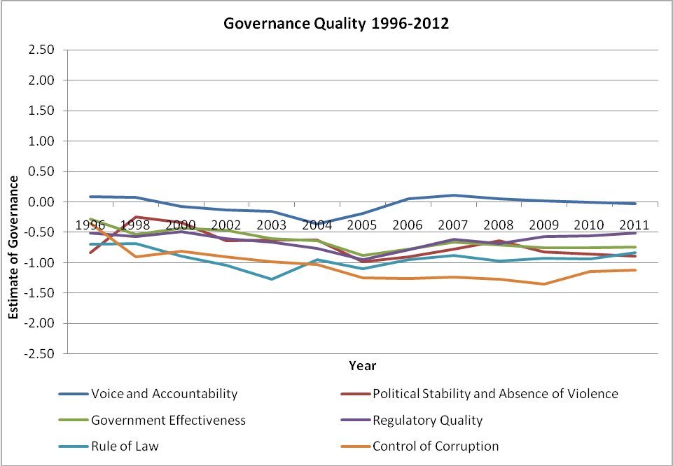 PNG governance quality 1996-2012