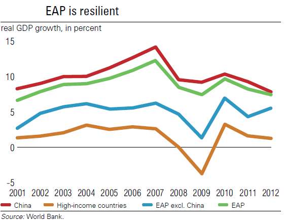 East Asia Pacific growth