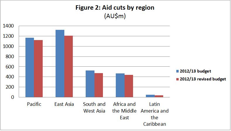 Figure 2 - Australian ODA by region