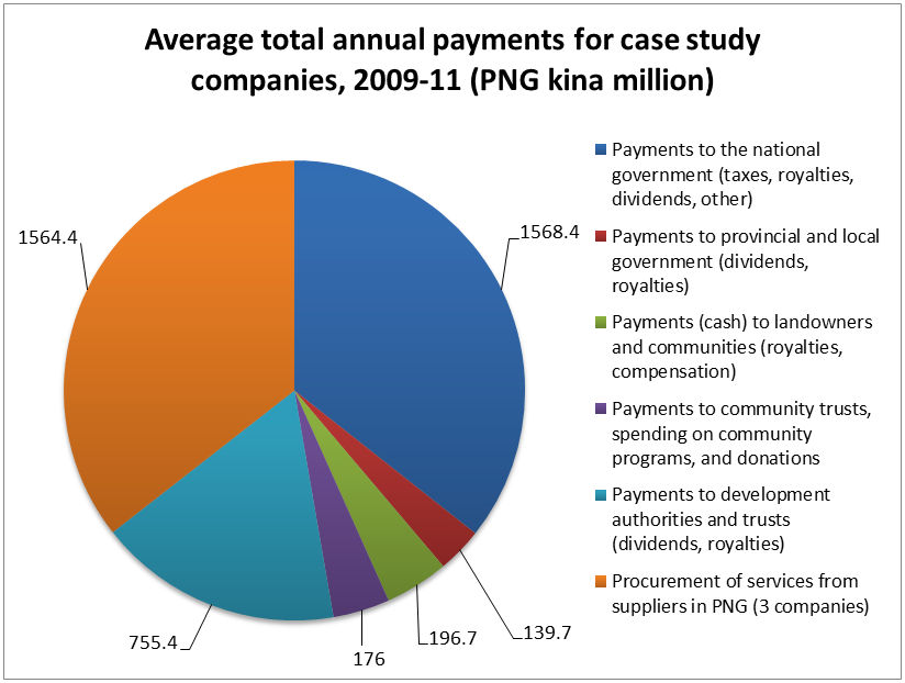 Average total annual payments for case study companies, 2009-11