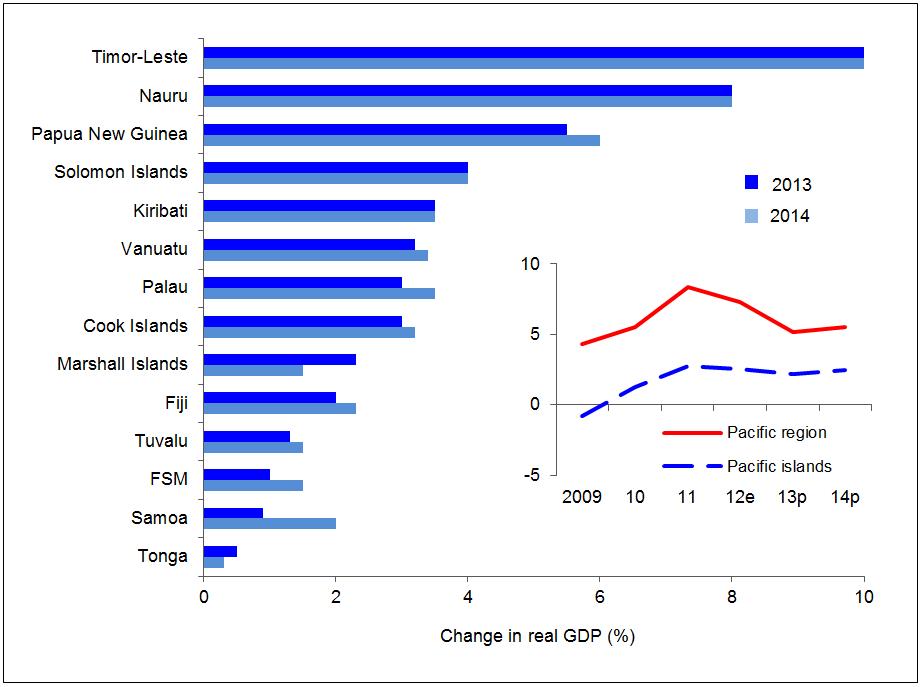 Forecast Pacific economic growth rates 2013-2014