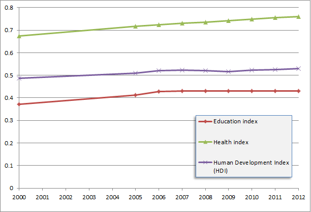 Solomon Islands education, health, HDI, and schooling index values 2000-2012