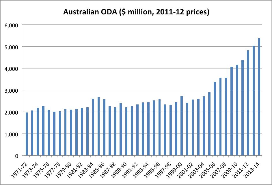 Australian ODA