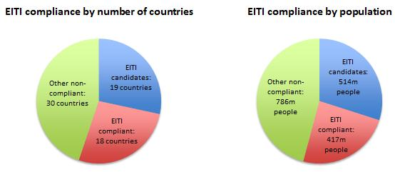 Figrue 1 EITI compliant and candidate countries