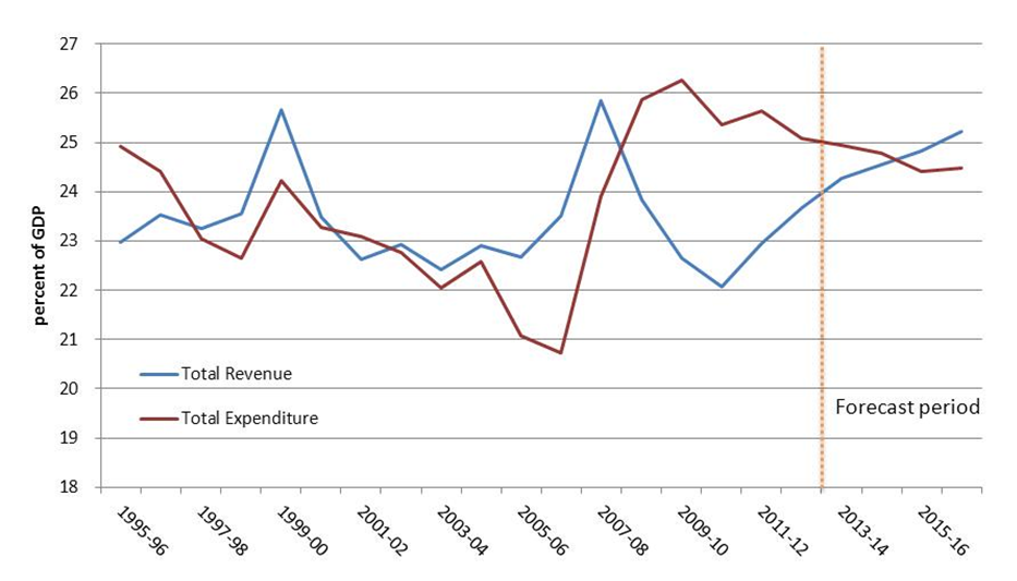 Figure 1 - Revenue as a share of GDP
