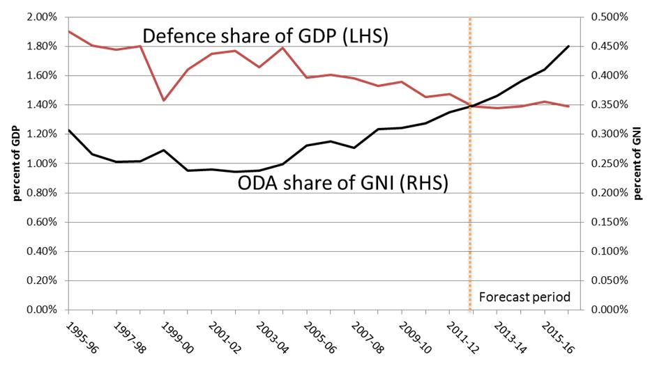 Figure 4 - Defence vs ODA spending