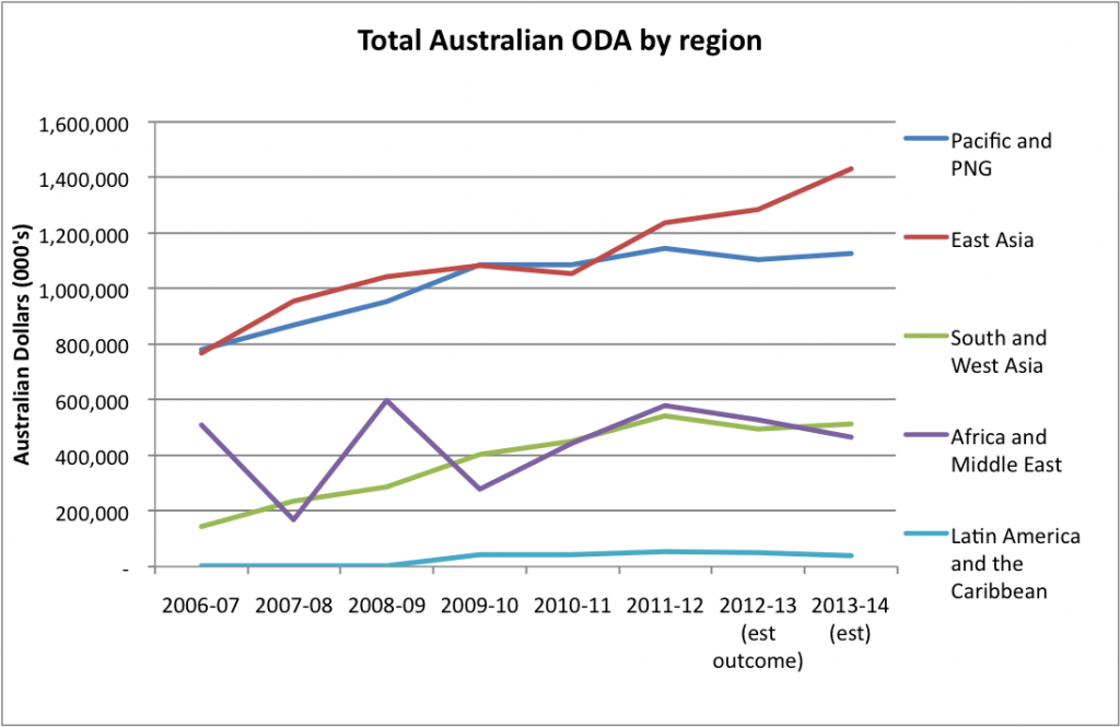 Total Australian ODA by region