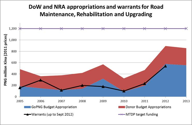 DoA and NRA appropriations and warrants for Road Maintenance, Rehabilitation and Upgrading