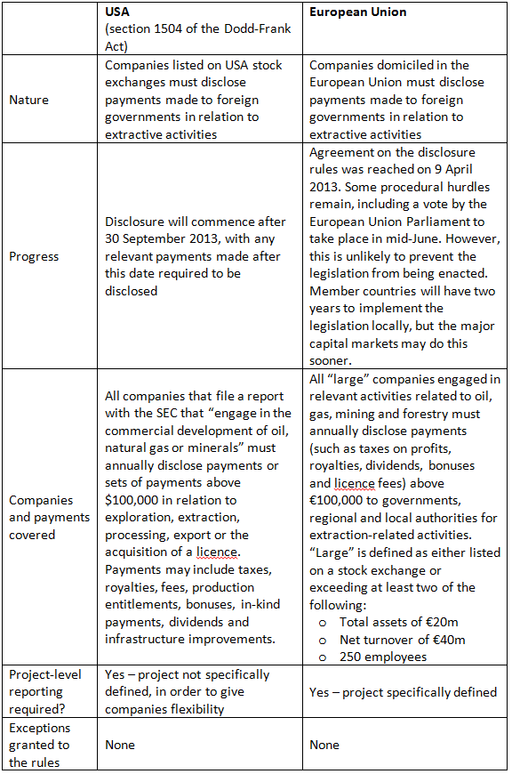 Mandatory disclosure rules for extractive companies - USA and European Union