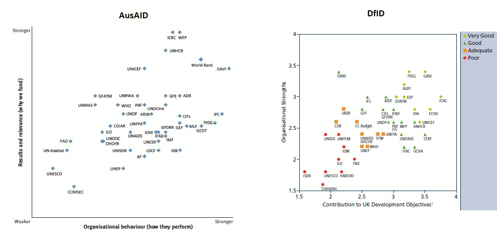 AusAID and DfID multilateral assesments
