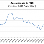 The aid implications of the PNG solution: what isn't, is, and might be happening