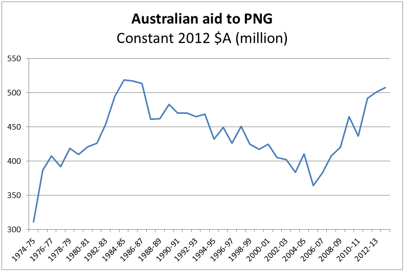 Australian aid to PNG