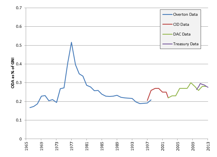 Figure 1 - New Zealand ODA as a percentage of GNI historical trends