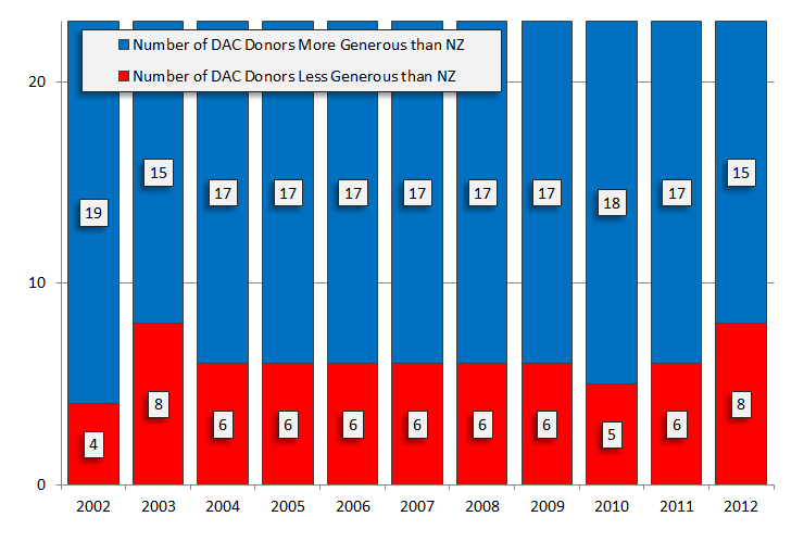 Figure 3 - New Zealand ODA effort ranked amongst other DAC donors