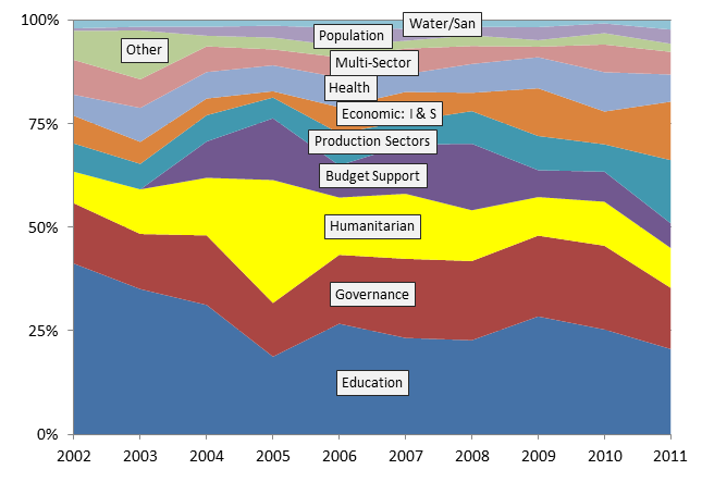 Figure 7 - Sectoral spend as a per cent of total ODA