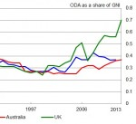 Australia and the UK: a study in aid contrasts