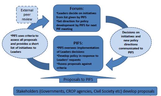 Pacific plan framework