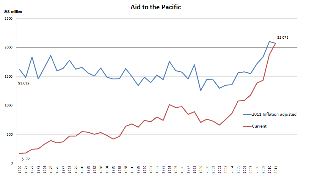Figure 1 - Aid to the Pacific
