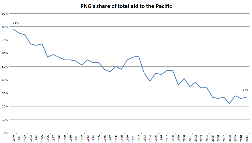 Figure 3 - PNG's share of total aid to the Pacific