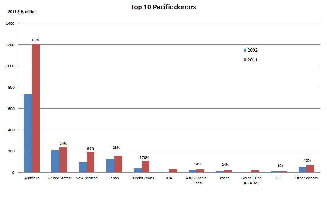 Figure 5 - Top 10 Pacific donors