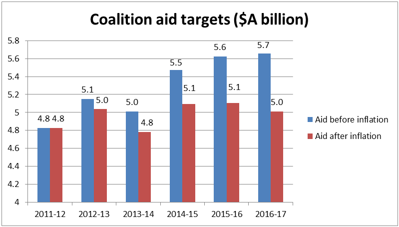Coalition aid targets
