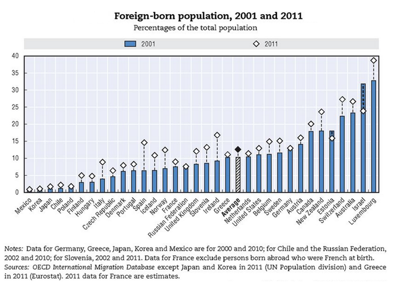 Figure 1 - Foreign-born population, 2001 and 2011