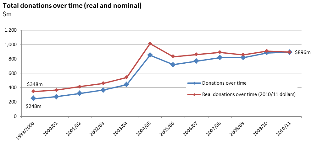 Figure 1 - Total donations over time