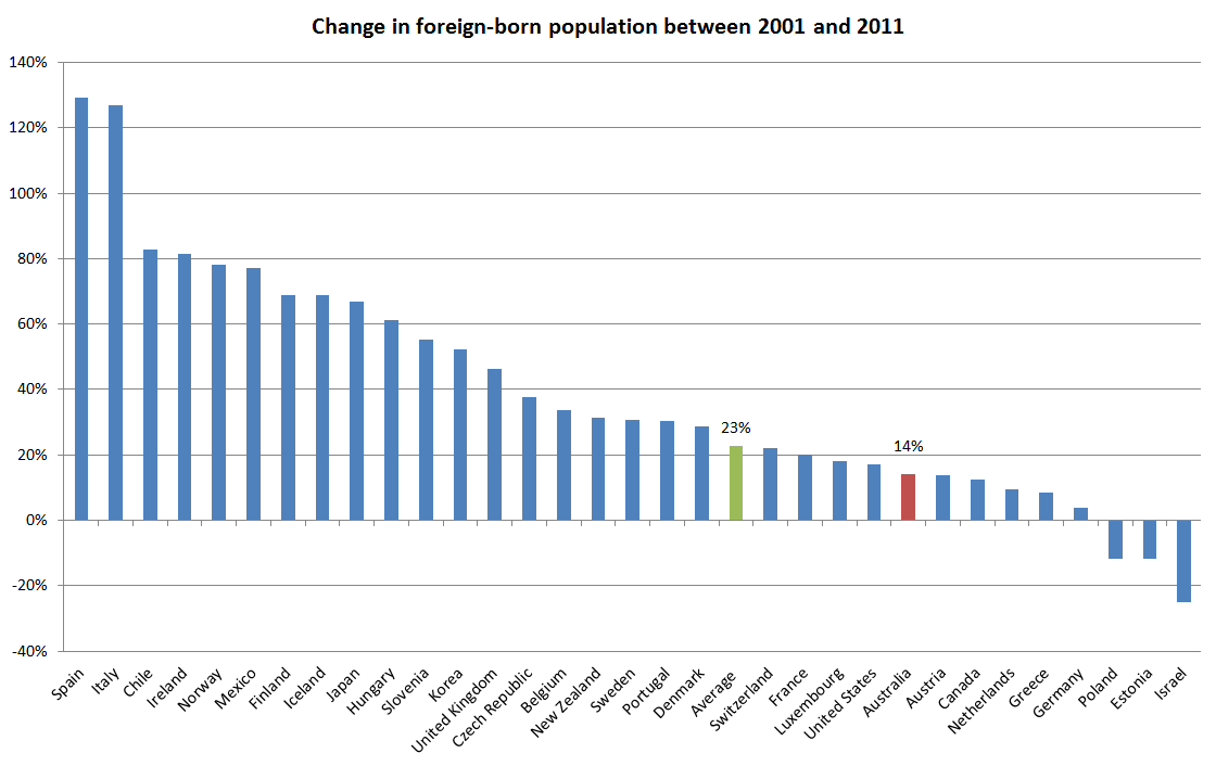 Figure 2 - Change in foreign-born population between 2001 and 2011