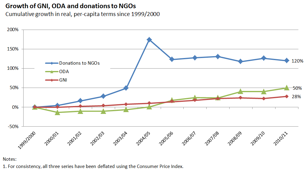 Figure 2 - Growth of GNI and donations to NGOs