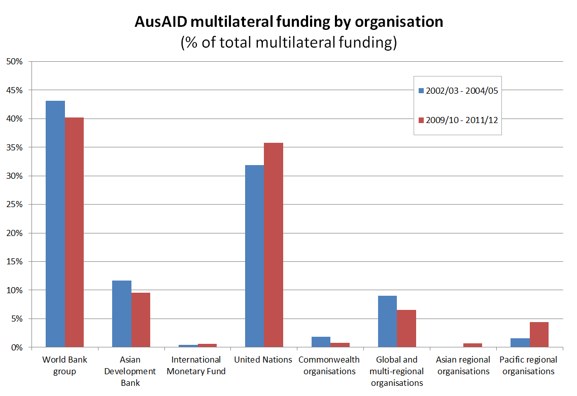 Figure 3 - AusAID multilateral funding by organisation