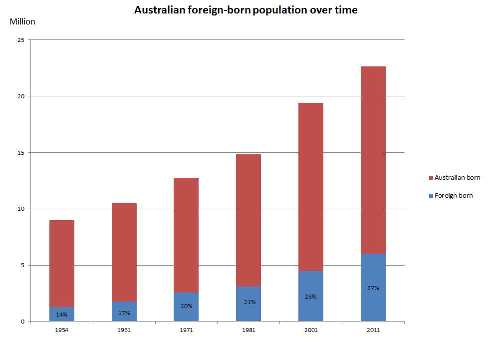 Figure 3 - Australian foreign-born population over time