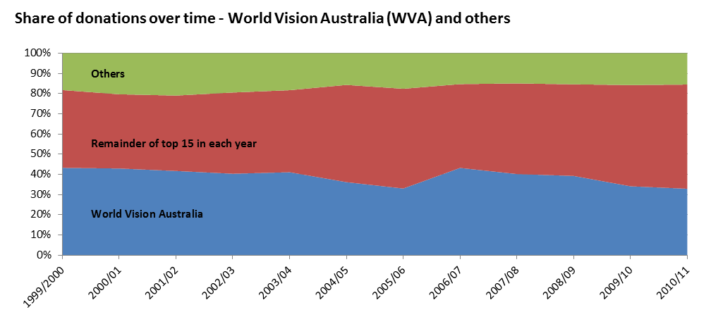 Figure 3 - Share of donations over time - World Vision Australia vs the others