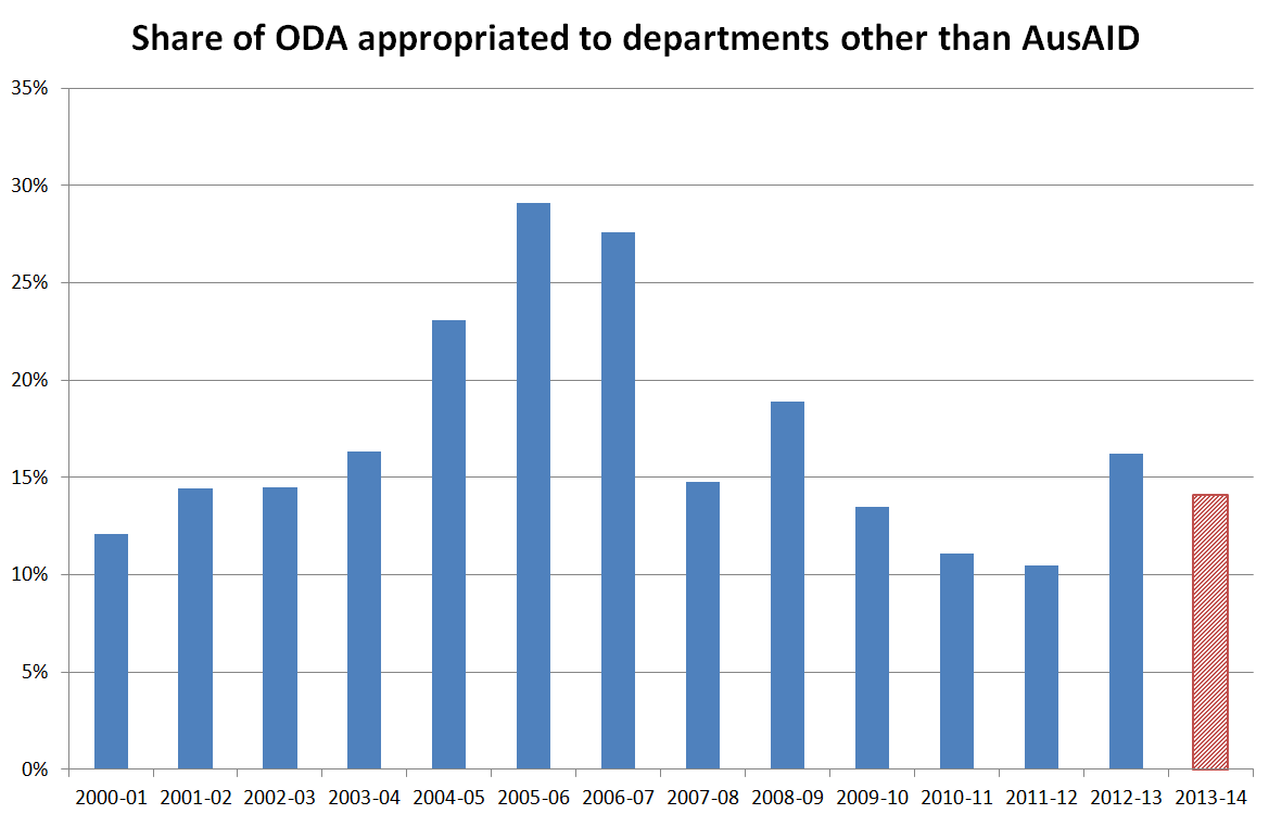 Figure 4 - Share of ODA appropriated to departments other than AusAID