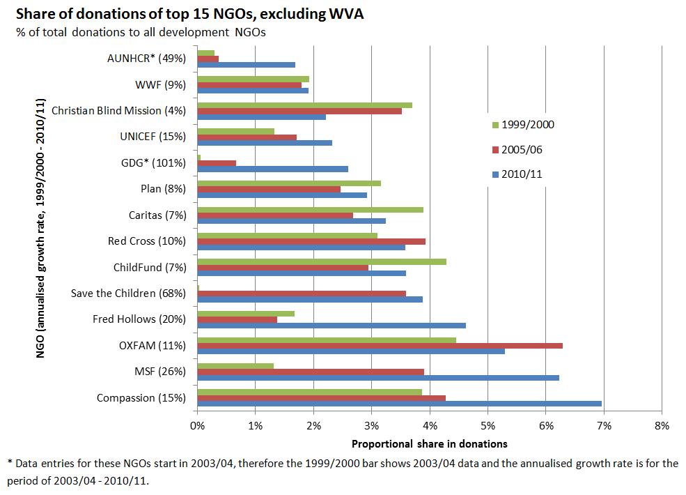 Figure 4 - Share of donations of top 15 NGOs, excluding WVA